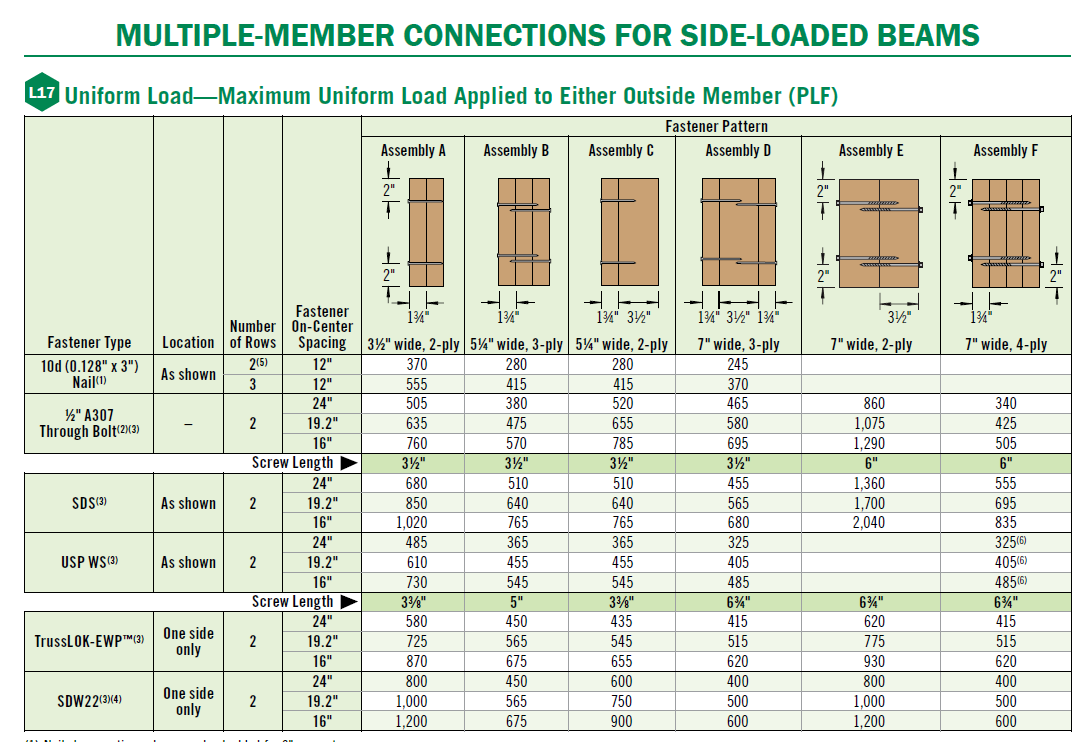 Wood Beam Design And Installation Considerations Weyerhaeuser Loading Diagram