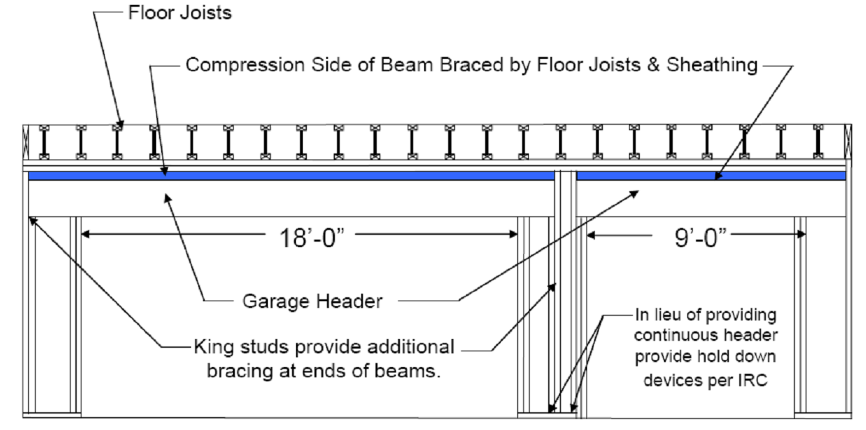 Wood Beam Design And Installation Considerations