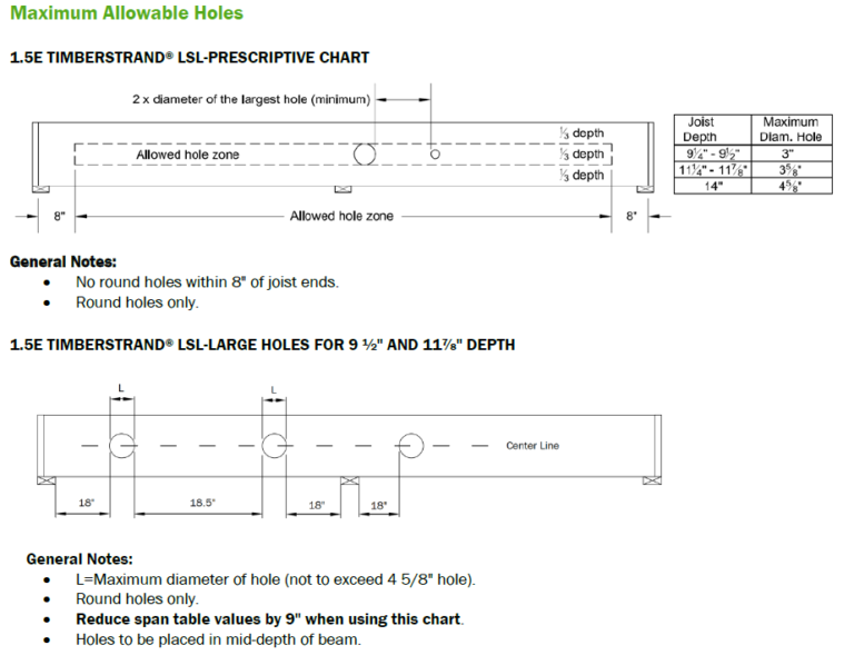 TimberStrand® LSL Floor Joists