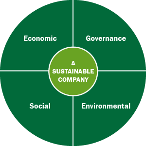 Four spheres of sustainability graphic.png
