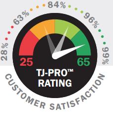 tj-pro-raiting-meter-.png
