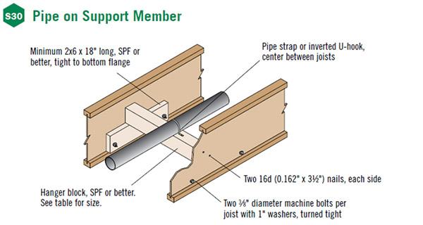 Supporting Exercise Equipment with TJI® Joists :: Weyerhaeuser